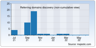 referring domains of wowleads.co