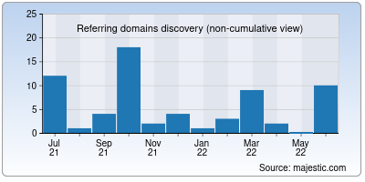 referring domains of wpnulled.org
