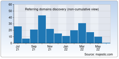 referring domains of wretched.org