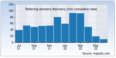 referring domains of wunderbit.co