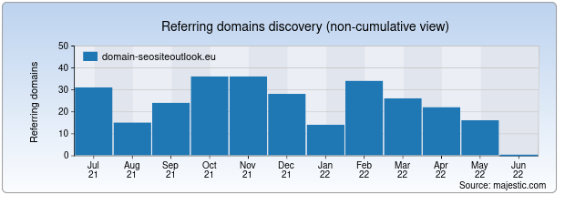 Referring Domains Discovery