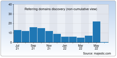 referring domains of y3600.cc