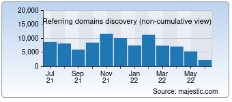 Majestic Referring Domains Discovery Chart for yahoo.co.jp