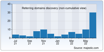 referring domains of yahweh.org