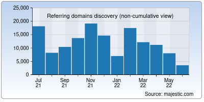 referring domains of yandex.ru