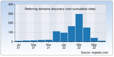 referring domains of yatradham.org