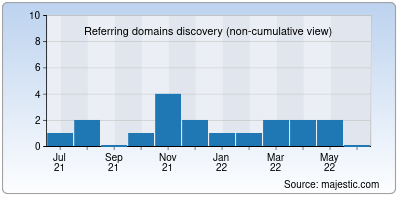 referring domains of yeaw.me