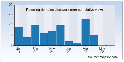 referring domains of yellowclub.in