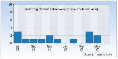 referring domains of yeshollywood.net