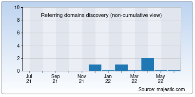 referring domains of zbzs.ru