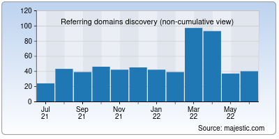 referring domains of zipboard.co