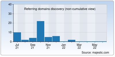 referring domains of zone-db.org