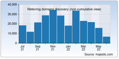 referring domains of zoom.us