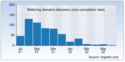 referring domains of zoomrad.net