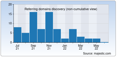 referring domains of zubbit.io