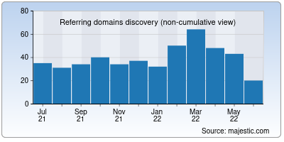 referring domains of zupload.me