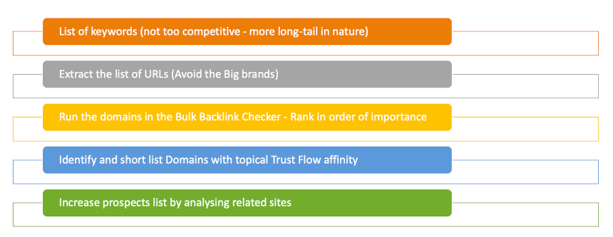 Workflow to identify where you can get backlinks